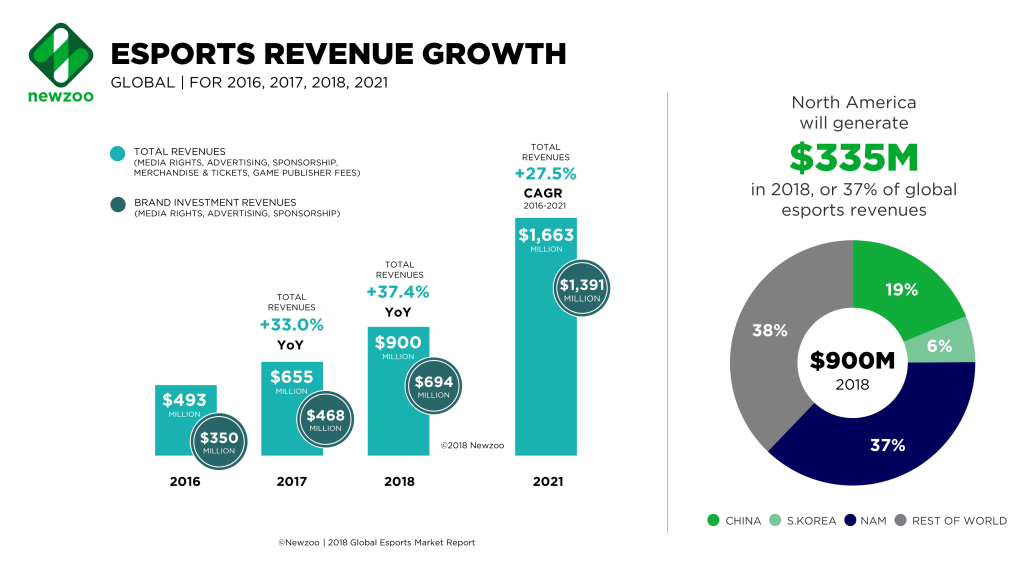 Newzoo_Esports_Revenues_Global_Sept2018-1024x576