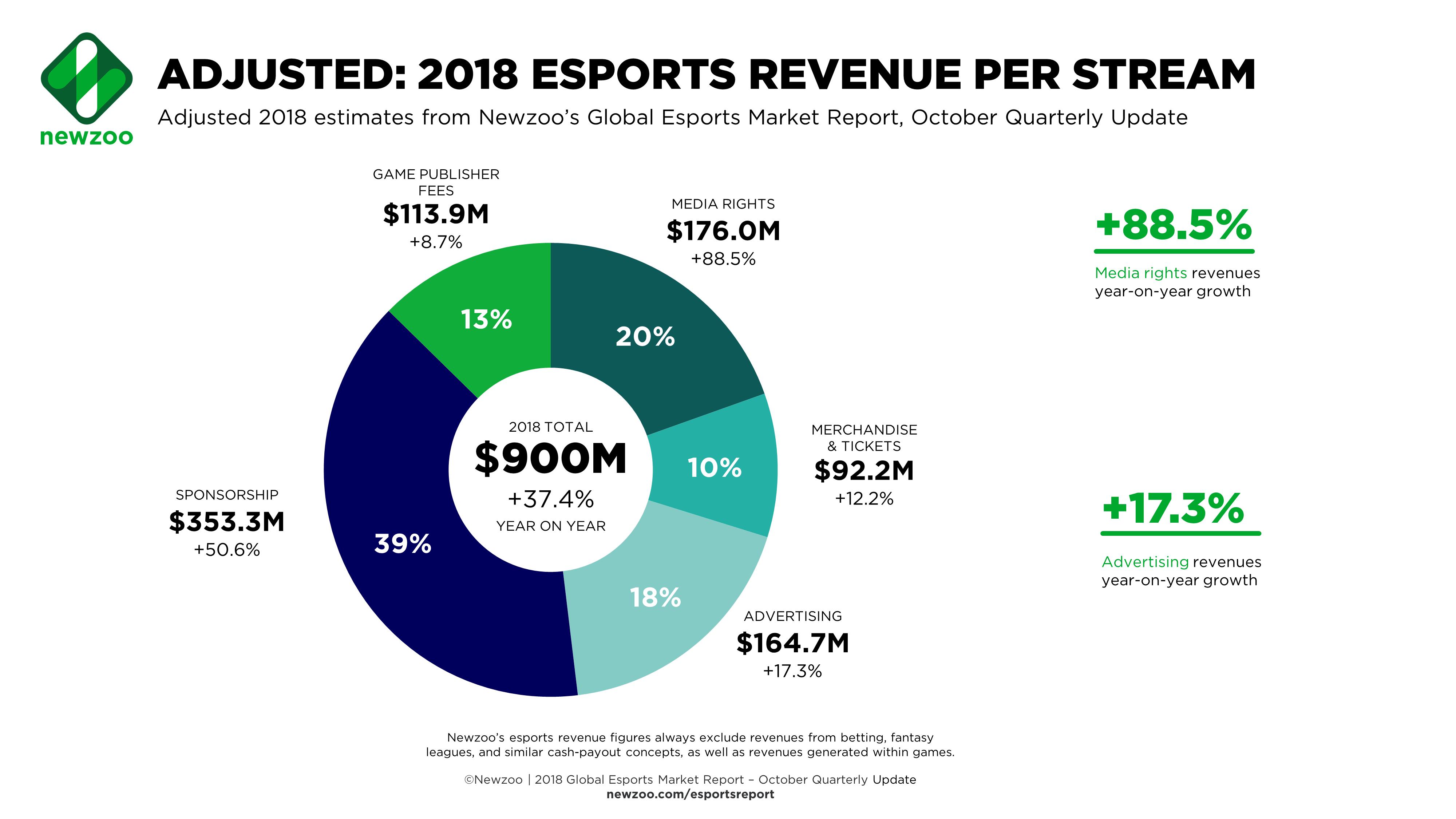 Newzoo_Global_Esports_Revenues_Oct_2018